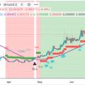 Crypto Trade de la Semana: Funfair (FUN) con una potencial de 100% ganancia