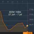 Dólar busca impulso:puede encontrarlo en cifra de inflación