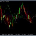 Forex Trade de la Semana: Ir en Largo el USD/JPY