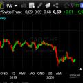 Forex Trade de la Semana: Compra CAD/CHF para un aumento a 0.80