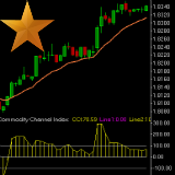 technische indicator commodity channel index.png