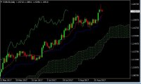 Forex Trade de la Semana: Ir en corto el EUR/USD