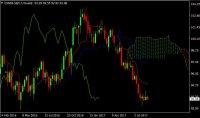 Forex Trade de la Semana: Compra el USD-indexó